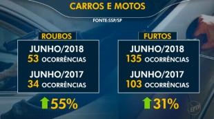 Ribeirão registra alta de furto em Junho